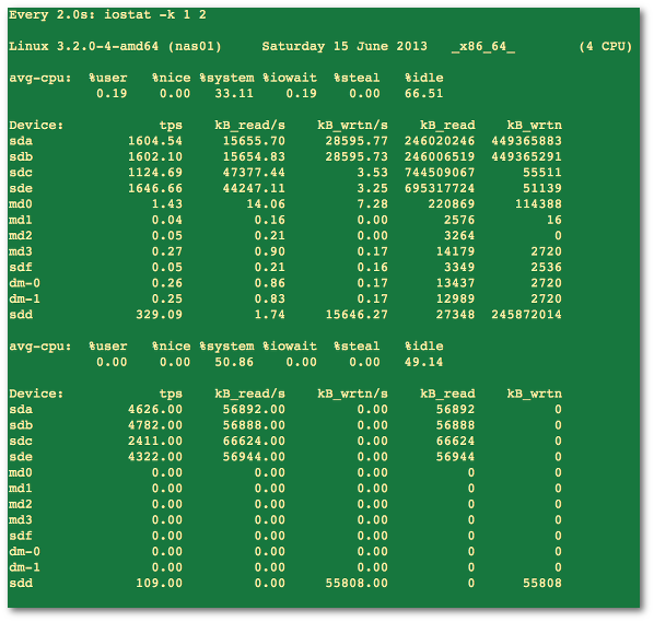 Fig.03: Find out CPU statistics and input/output statistics for devices and partitions