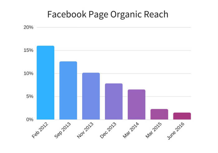 decline of organic reach for facebook pages