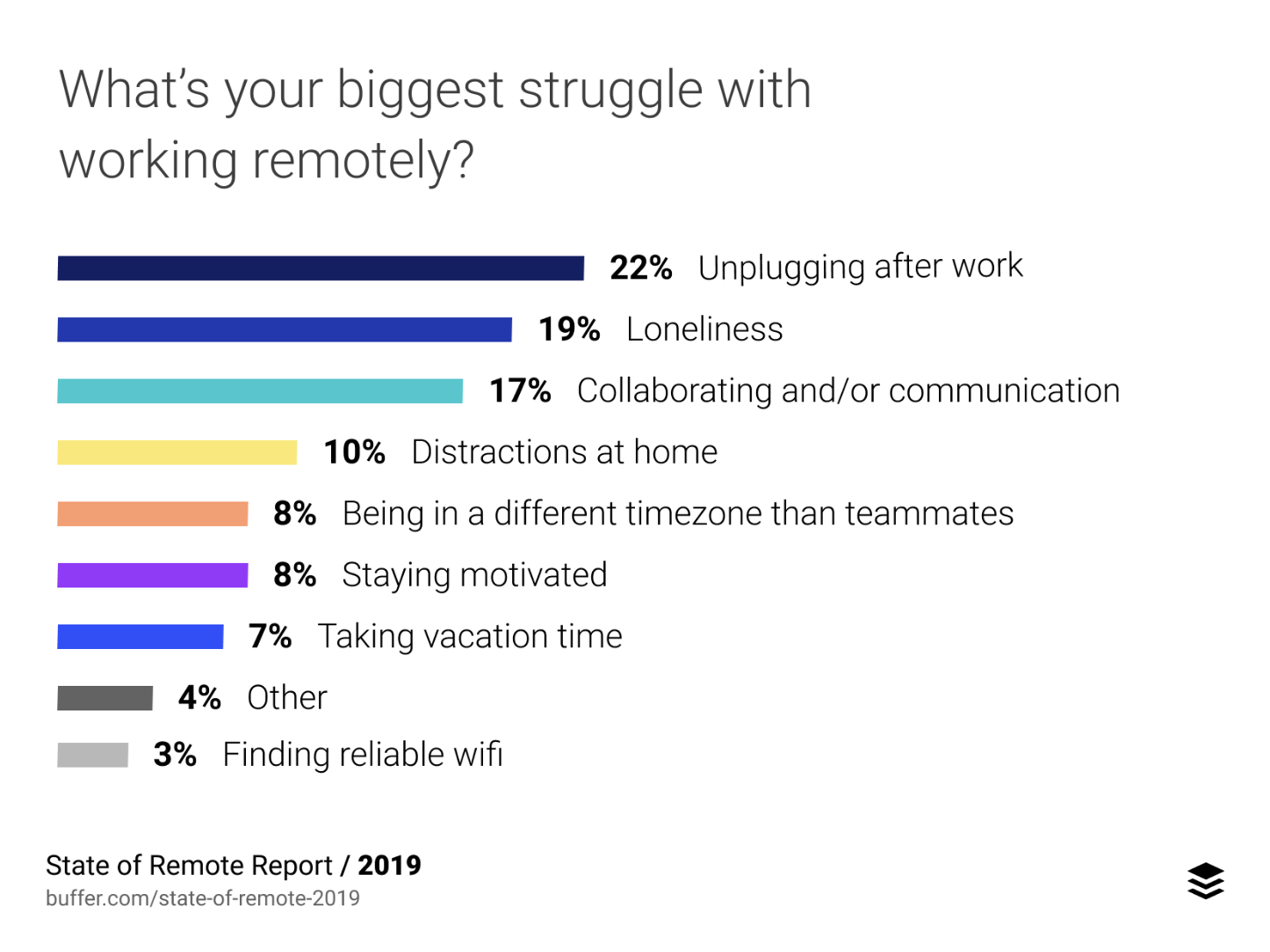 Best Practices for Managing Remote Teams: A Psychological Perspective