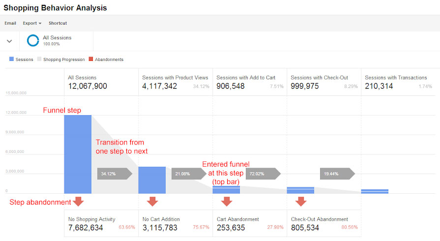 google analytics enhanced e-commerce tracking