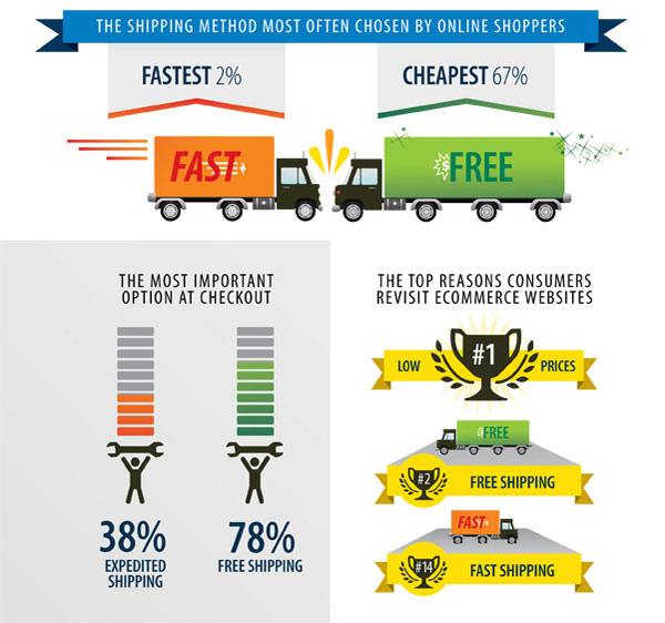 free shipping vs fast shipping infographic