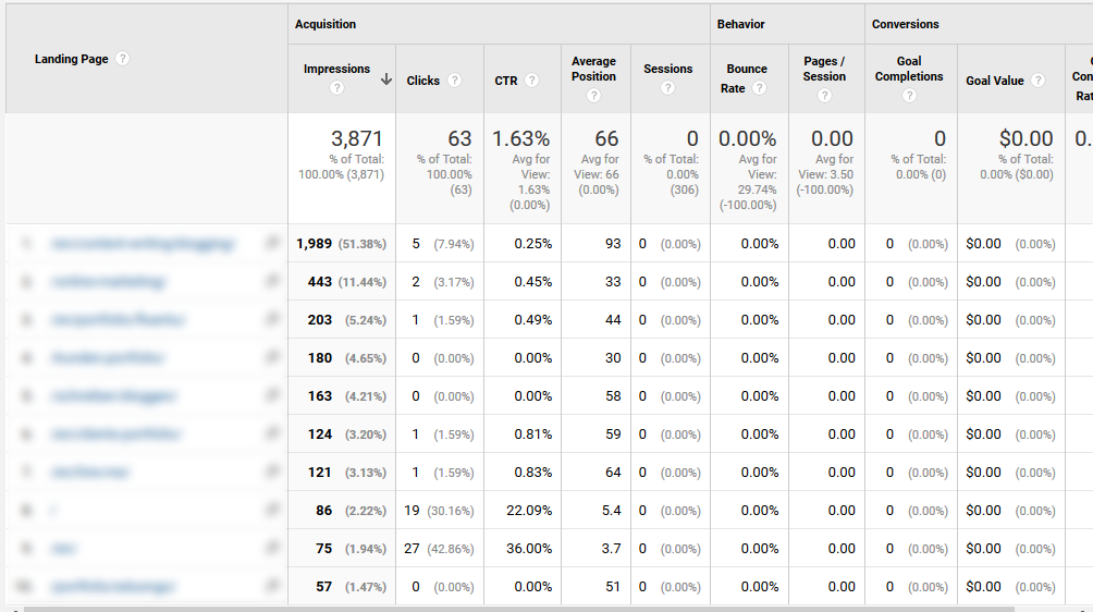 check the most popular pages in google analytics when updating old content