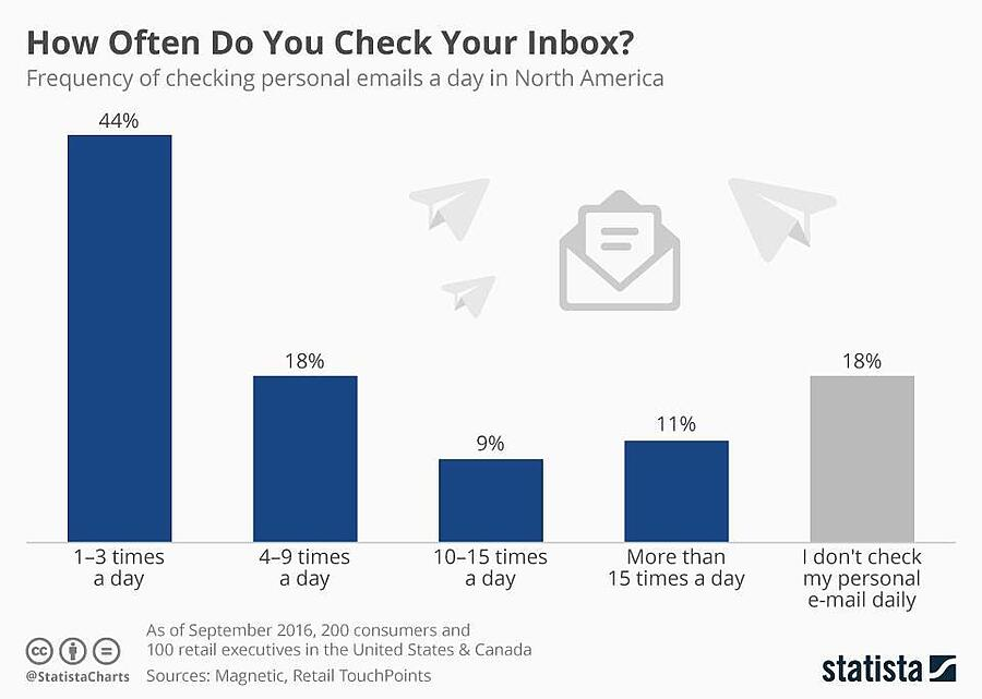 Infographic: How Often Do You Check Your Inbox? | Statista